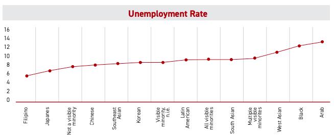 CAI arab unemployment data