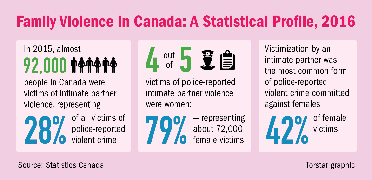 family violence, domestic violence, domestic abuse, Peel