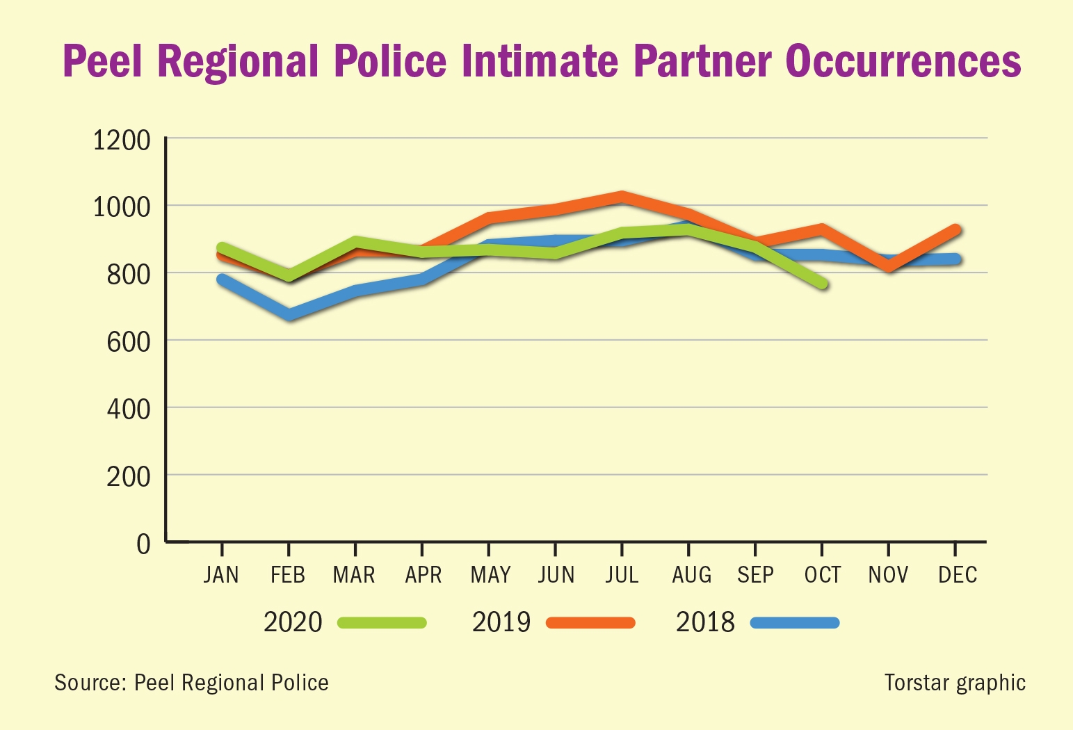 Peel Region intimate partner violence, domestic violence, domestic abuse,