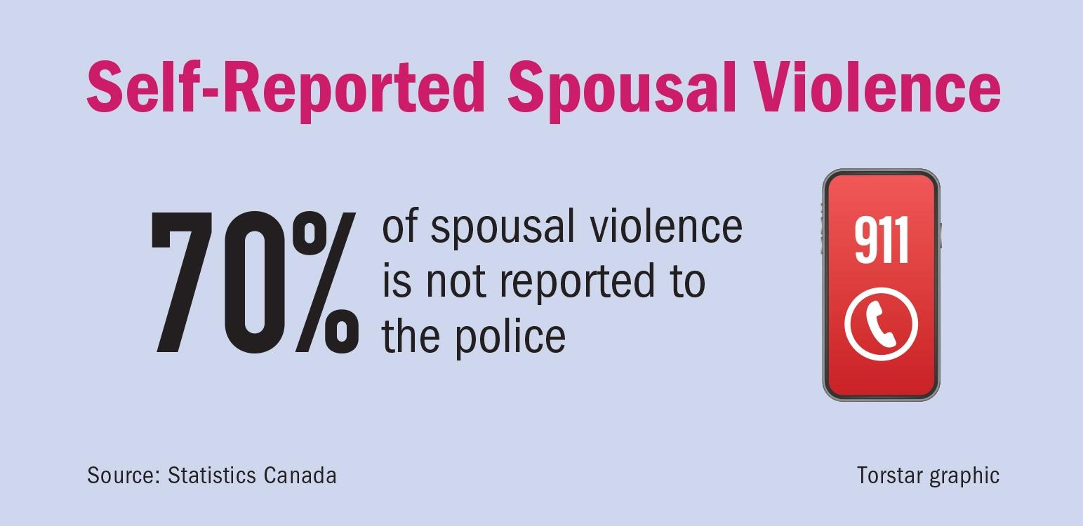 domestic abuse, spousal violence, domestic violence, victims, Peel Region